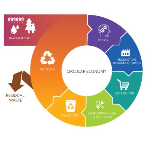 circular economy eu